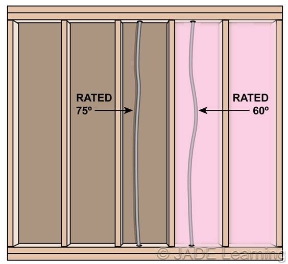Nec wire insulation types chart free download wiring diagram branch circuits or feeders except when installed in thermal insulation se cable is rated for 75c types of insulation 2011 nec wire size chart greentooth Images