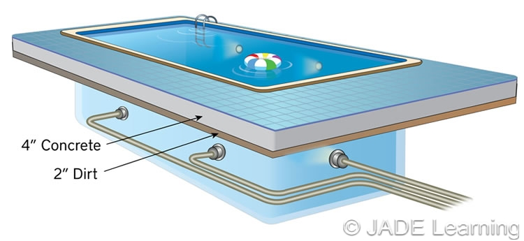 Table Swimming Pools Fountains And Similar Installations Minimum Cover Depths