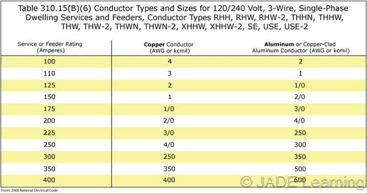 Nec service wire size chart edgrafik nec service wire size chart 31015b7 120240 greentooth Choice Image