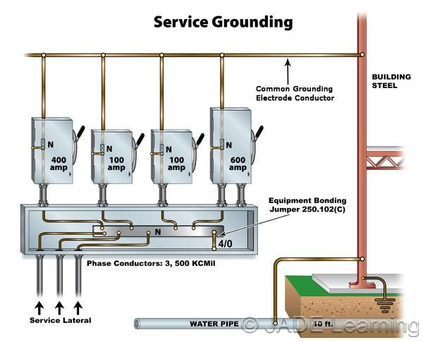 image gallery grounding electrode