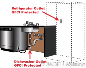 2108a7 ground fault circuit interrupter protection for receptacle outlets installed within 6 ft of the sink require gfci protection even in sciox Images